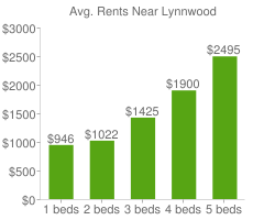 Graph of average rent prices for Lynnwood