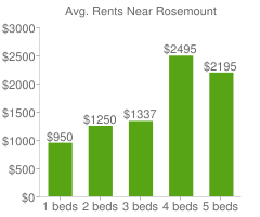 Graph of average rent prices for Rosemount