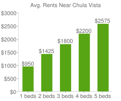Graph of average rent prices for Chula Vista