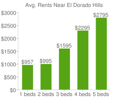 Graph of average rent prices for El Dorado Hills