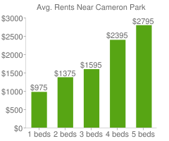 Graph of average rent prices for Cameron Park