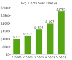 Graph of average rent prices for Chaska