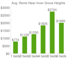 Graph of average rent prices for Inver Grove Heights