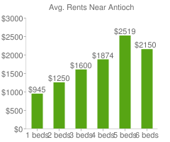 Graph of average rent prices for Antioch