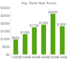 Graph of average rent prices for Aurora