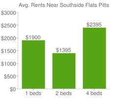 Graph of average rent prices for Southside Flats Pittsburgh