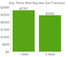 Graph of average rent prices for Bayview San Francisco