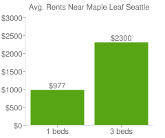 Graph of average rent prices for Maple Leaf Seattle