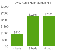 Graph of average rent prices for Morgan Hill
