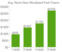 Graph of average rent prices for Woodward Park Fresno