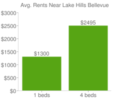 Graph of average rent prices for Lake Hills Bellevue