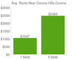 Graph of average rent prices for Corona Hills Corona