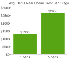 Graph of average rent prices for Ocean Crest San Diego