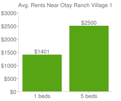 Graph of average rent prices for Otay Ranch Village 1 Chula Vista