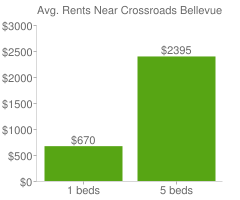 Graph of average rent prices for Crossroads Bellevue