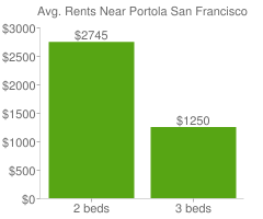 Graph of average rent prices for Portola San Francisco