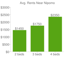 Graph of average rent prices for Nipomo