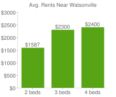 Graph of average rent prices for Watsonville