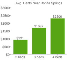Graph of average rent prices for Bonita Springs