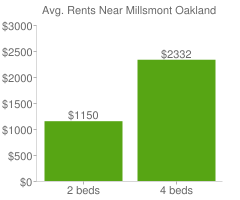 Graph of average rent prices for Millsmont Oakland