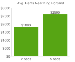 Graph of average rent prices for King Portland
