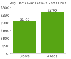 Graph of average rent prices for Eastlake Vistas Chula Vista