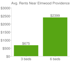 Graph of average rent prices for Elmwood Providence