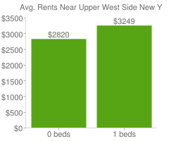 Graph of average rent prices for Upper West Side New York