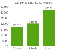 Graph of average rent prices for Santa Monica