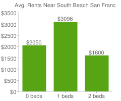 Graph of average rent prices for South Beach San Francisco