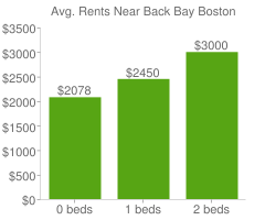 Graph of average rent prices for Back Bay Boston
