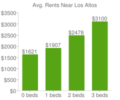 Graph of average rent prices for Los Altos