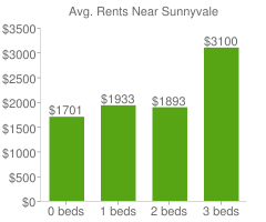 Graph of average rent prices for Sunnyvale
