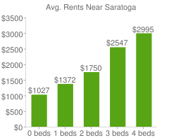 Graph of average rent prices for Saratoga