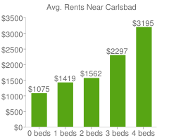 Graph of average rent prices for Carlsbad