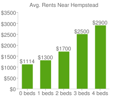 Graph of average rent prices for Hempstead