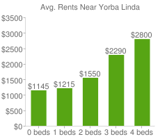 Graph of average rent prices for Yorba Linda