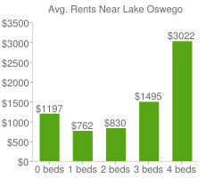 Graph of average rent prices for Lake Oswego