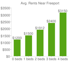 Graph of average rent prices for Freeport