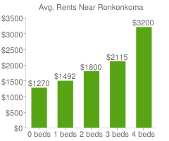 Graph of average rent prices for Ronkonkoma