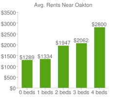 Graph of average rent prices for Oakton