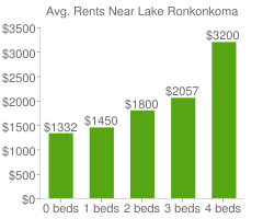 Graph of average rent prices for Lake Ronkonkoma