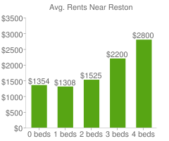 Graph of average rent prices for Reston