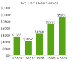 Graph of average rent prices for Seaside