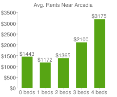 Graph of average rent prices for Arcadia