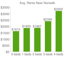 Graph of average rent prices for Norwalk