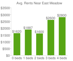 Graph of average rent prices for East Meadow