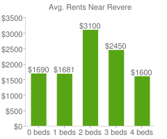 Graph of average rent prices for Revere