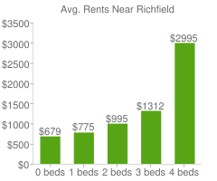 Graph of average rent prices for Richfield