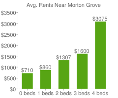Graph of average rent prices for Morton Grove